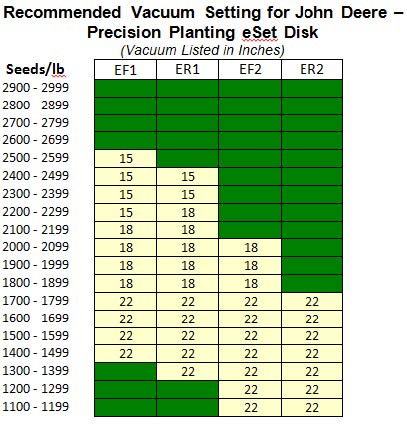 Tips for precision planting