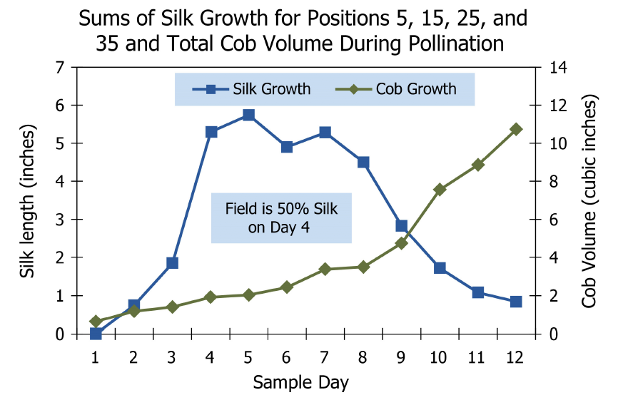 Sums of Silk Growth