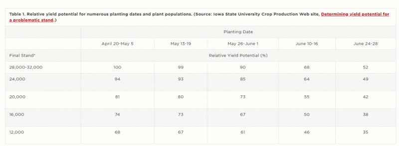 Planting Dates and Populations